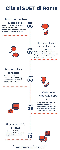 comunicazione inizio lavori al suet di roma
