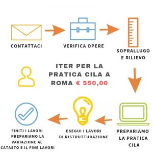 offerta presentazione cila a roma