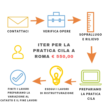 pratica per ristrutturazione a roma la cila